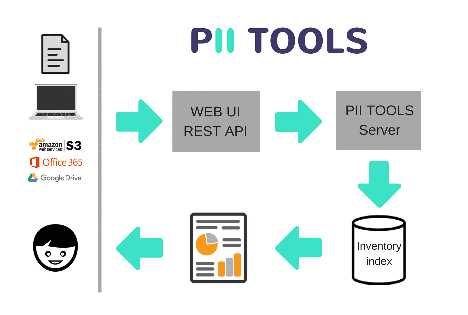 PII Tools architecture